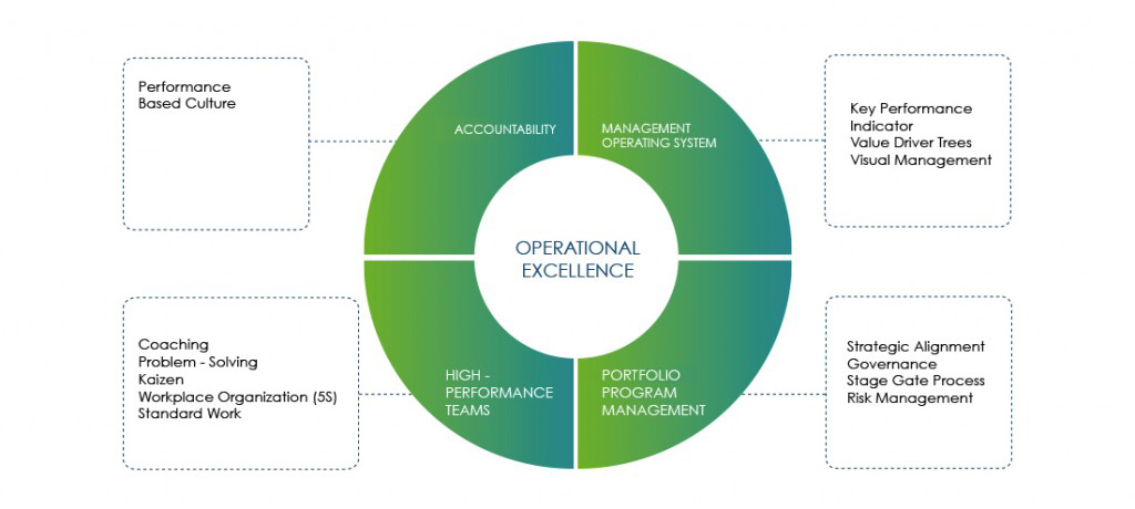SustainableOperational